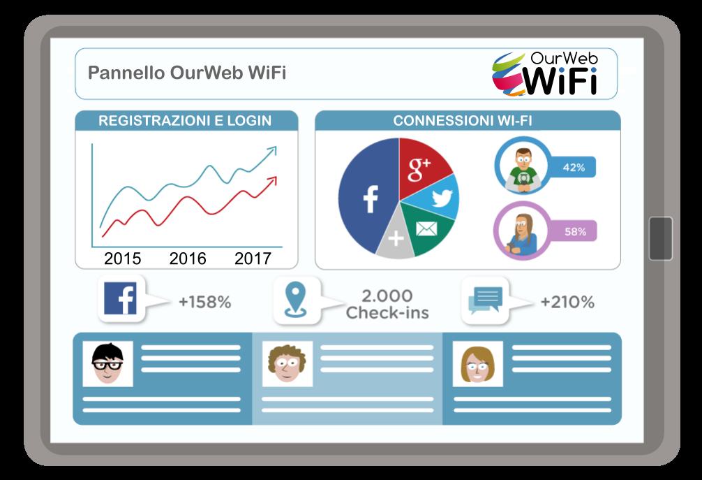 pannello OurWeb WiFi